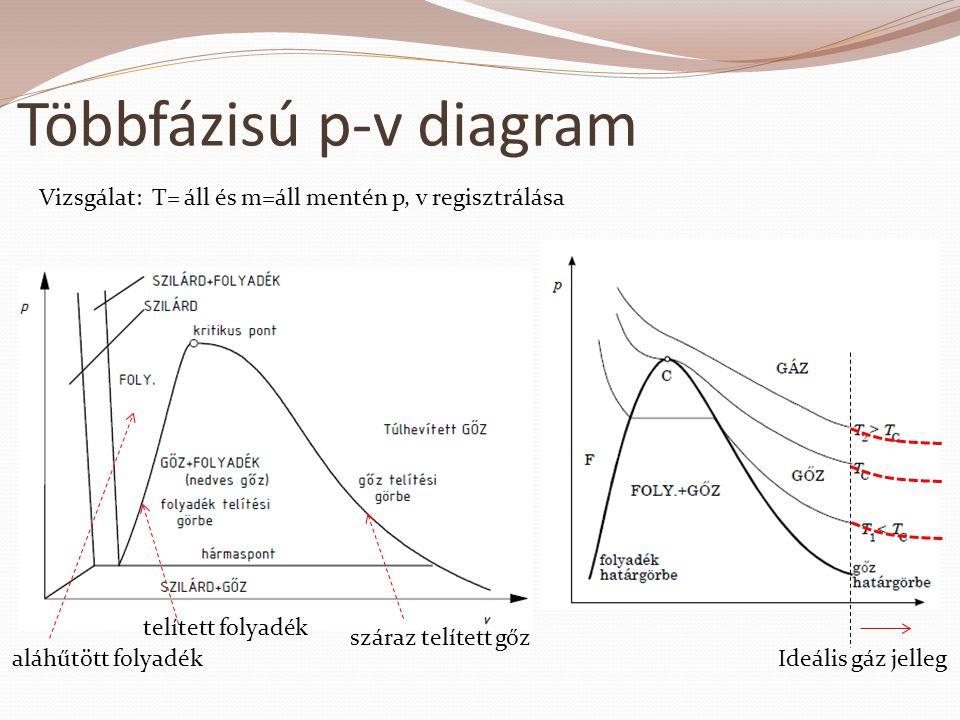 Többfázisú p-v diagram