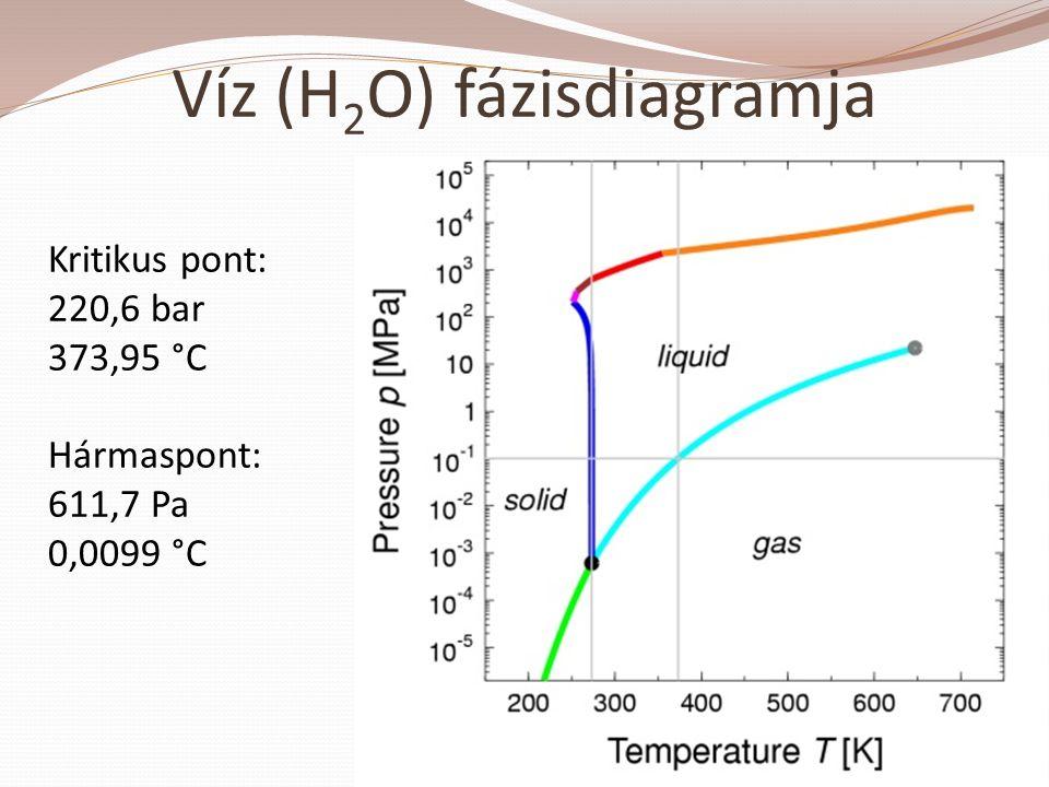 Víz (H2O) fázisdiagramja