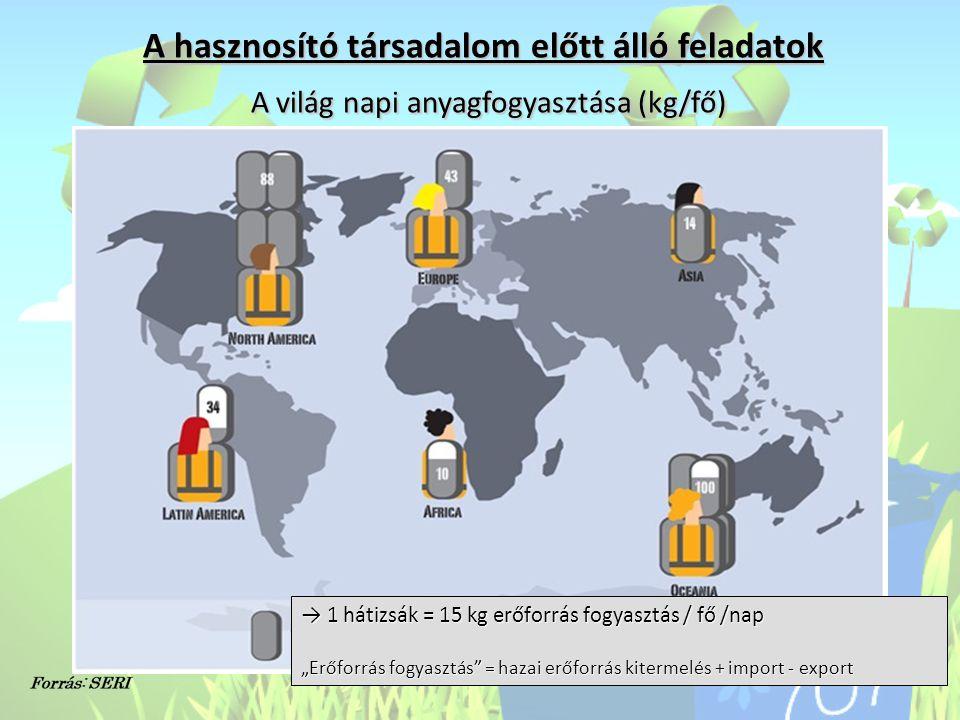A hasznosító társadalom előtt álló feladatok A világ napi anyagfogyasztása (kg/fő)