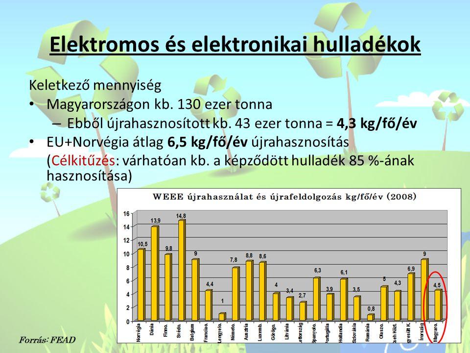 Elektromos és elektronikai hulladékok