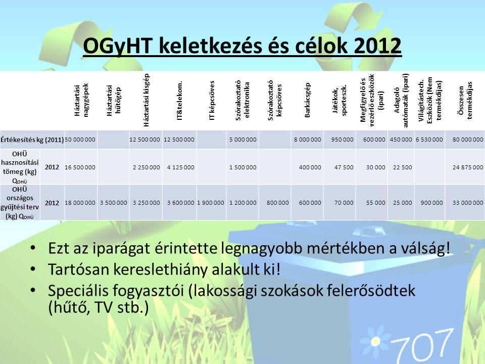 OGyHT keletkezés és célok 2012