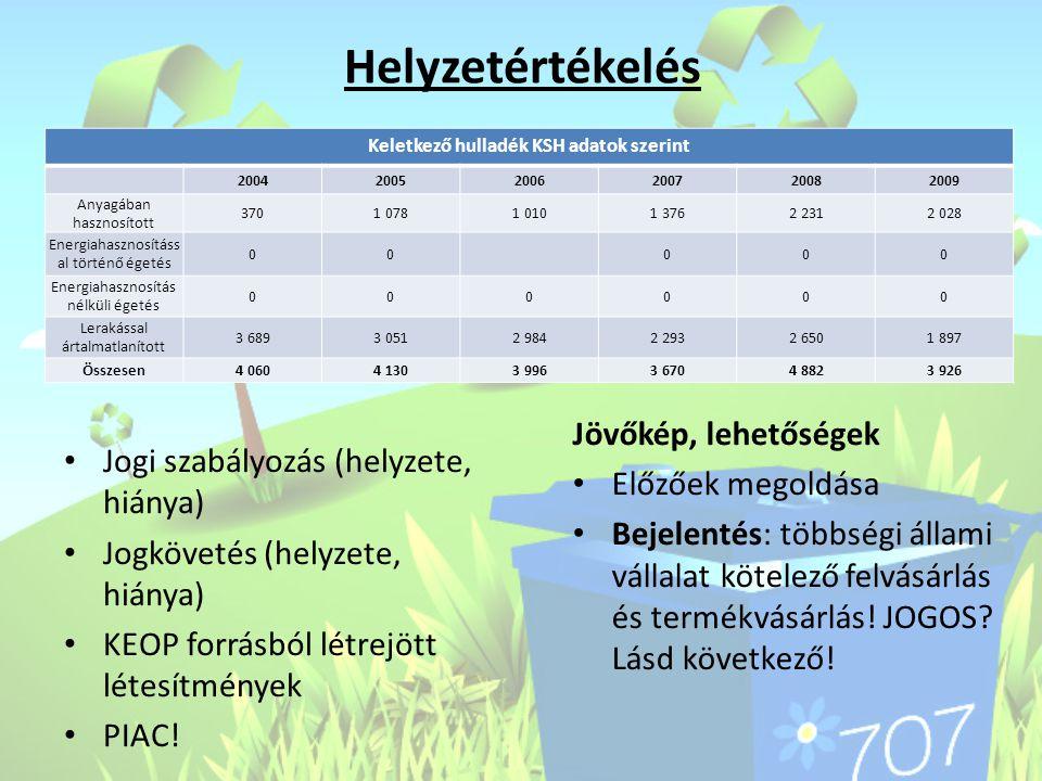 Keletkező hulladék KSH adatok szerint