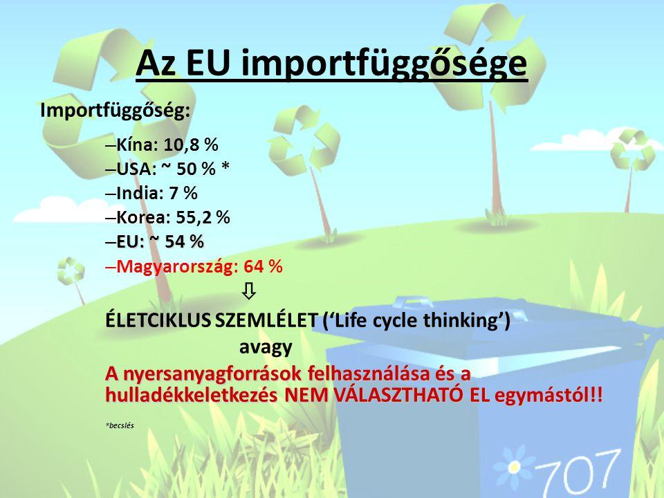 Az EU importfüggősége Importfüggőség: