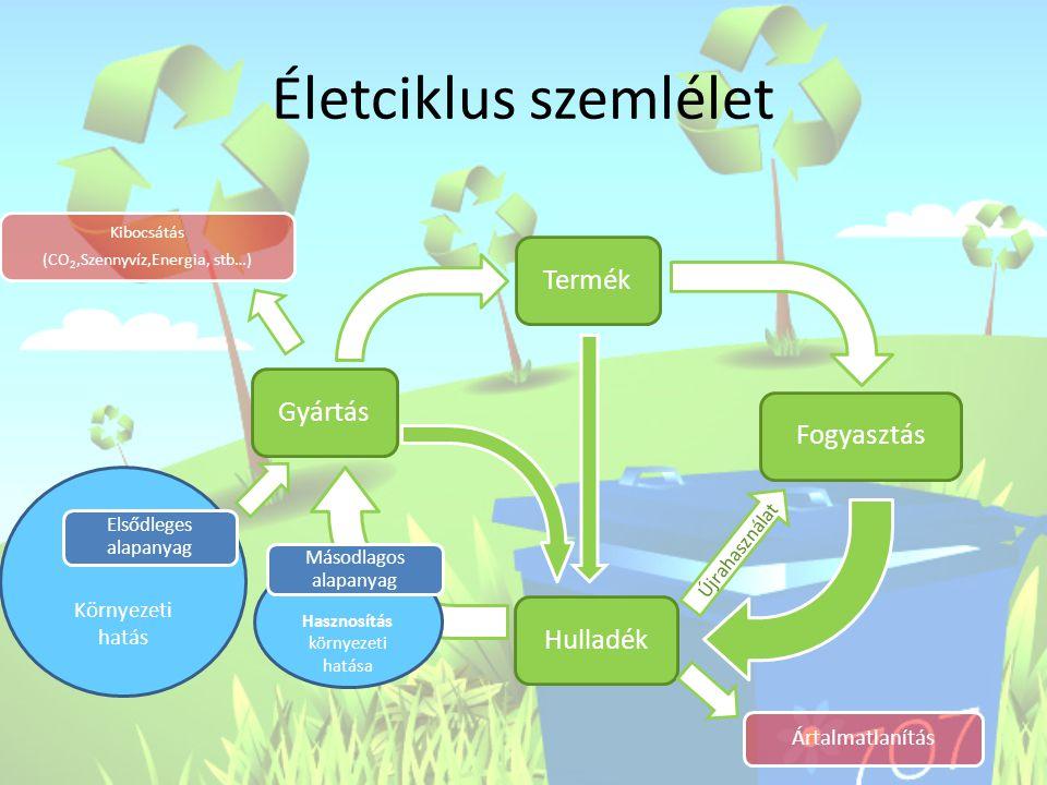 Életciklus szemlélet Termék Fogyasztás Gyártás Hulladék