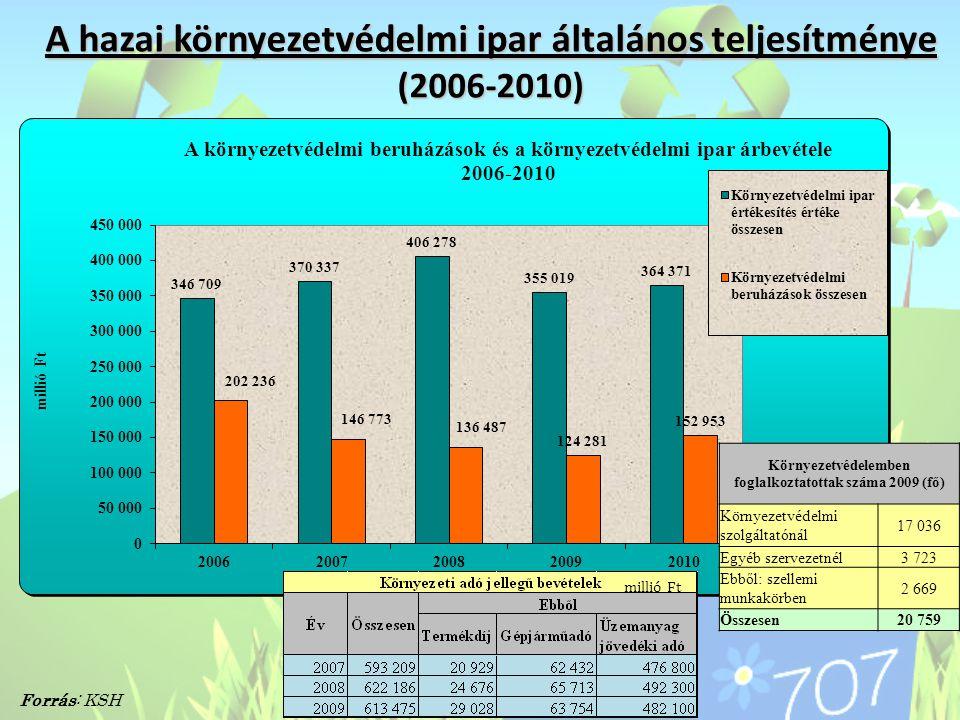 A hazai környezetvédelmi ipar általános teljesítménye (2006-2010)