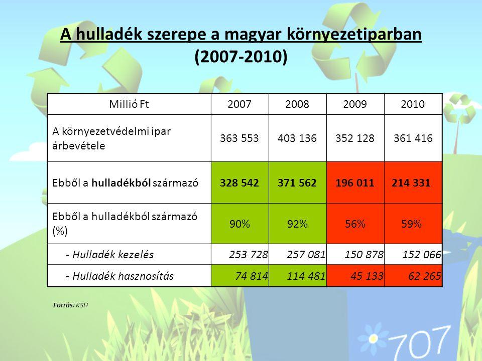 A hulladék szerepe a magyar környezetiparban (2007-2010)