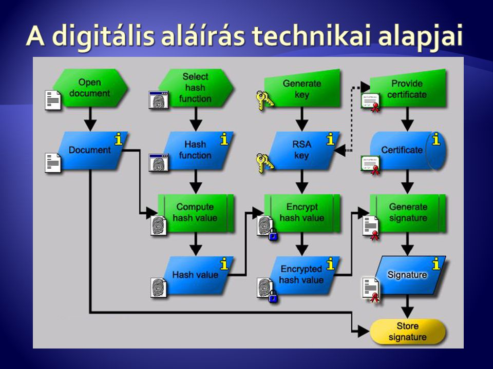 A digitális aláírás technikai alapjai
