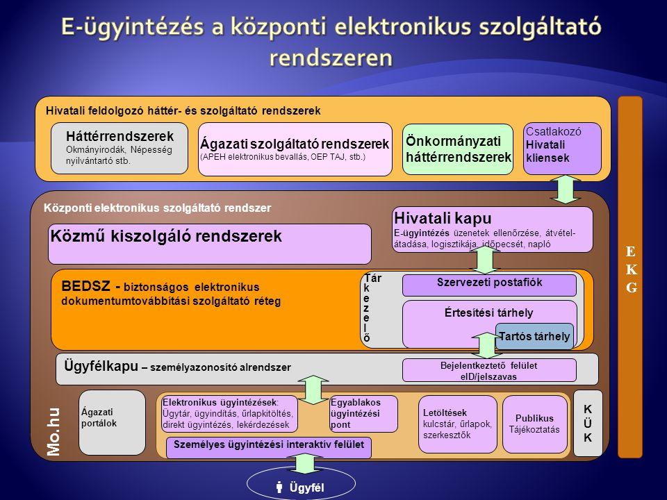 E-ügyintézés a központi elektronikus szolgáltató rendszeren