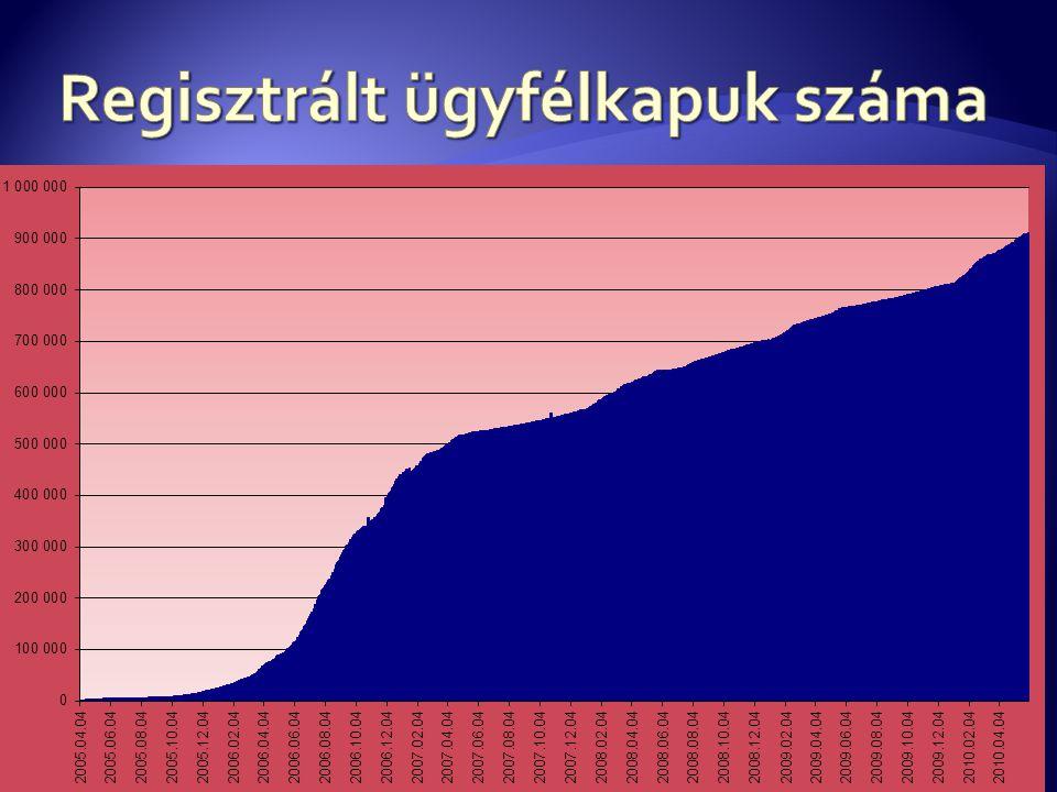 Regisztrált ügyfélkapuk száma