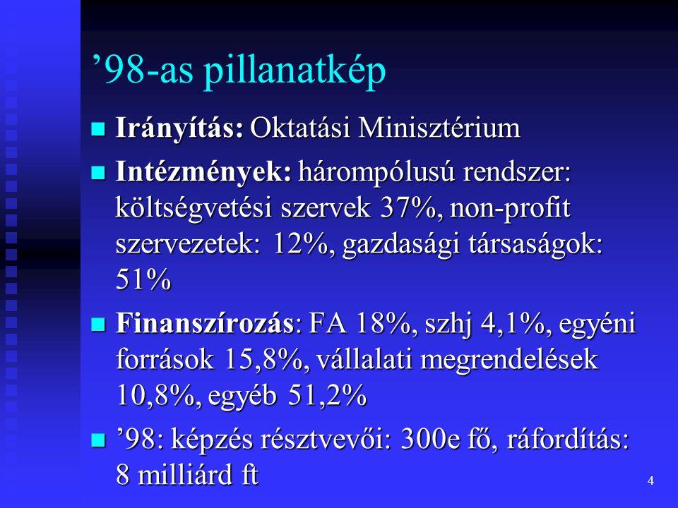 '98-as pillanatkép Irányítás: Oktatási Minisztérium