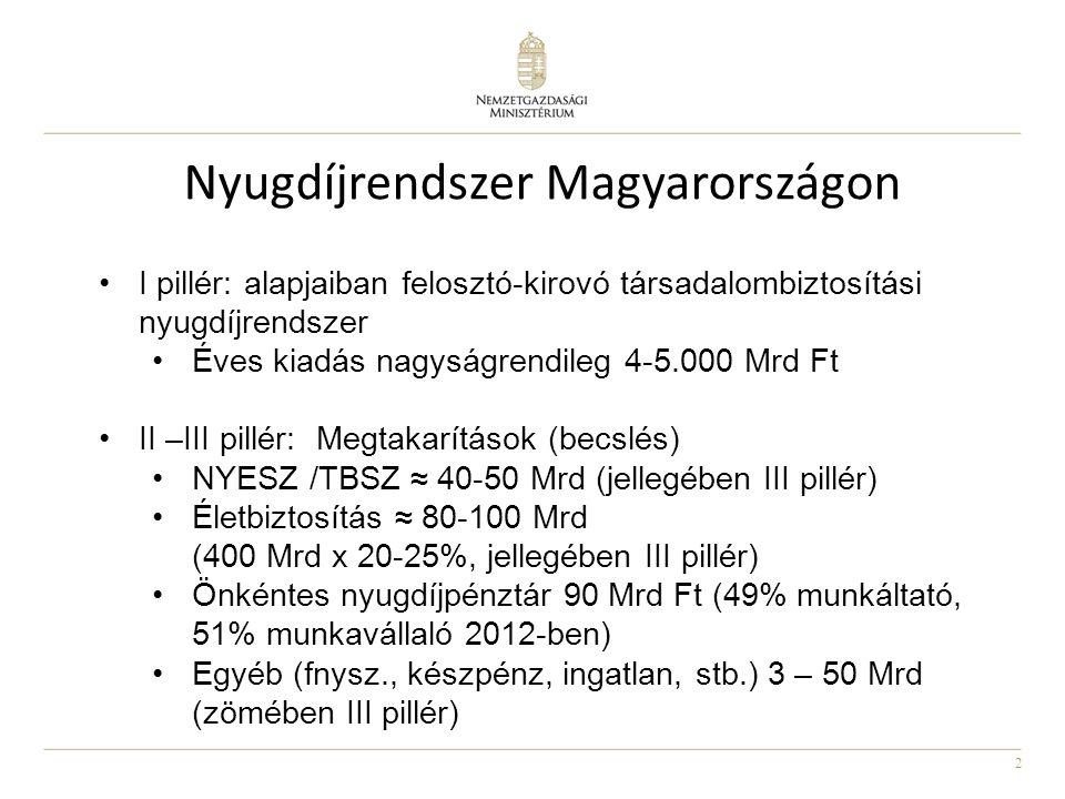 Nyugdíjrendszer Magyarországon