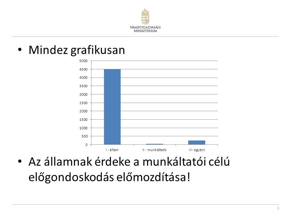 Mindez grafikusan Az államnak érdeke a munkáltatói célú előgondoskodás előmozdítása!