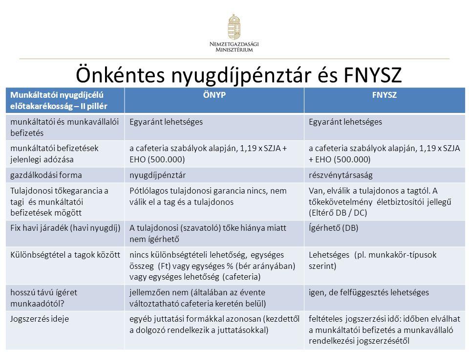 Önkéntes nyugdíjpénztár és FNYSZ
