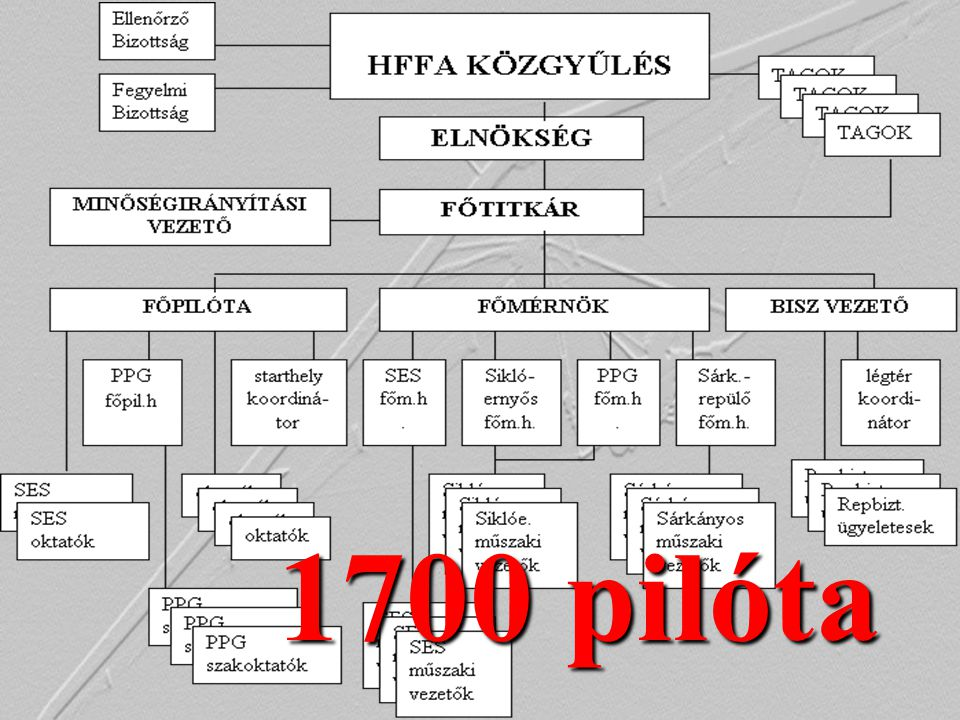 1700 pilóta
