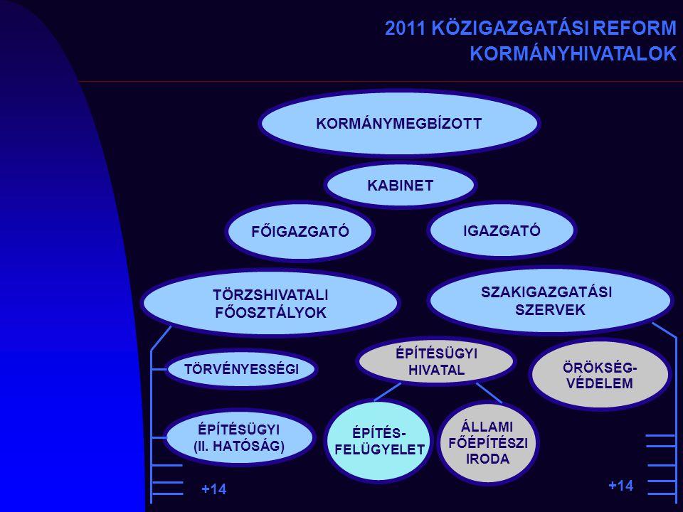2011 KÖZIGAZGATÁSI REFORM KORMÁNYHIVATALOK KORMÁNYMEGBÍZOTT KABINET