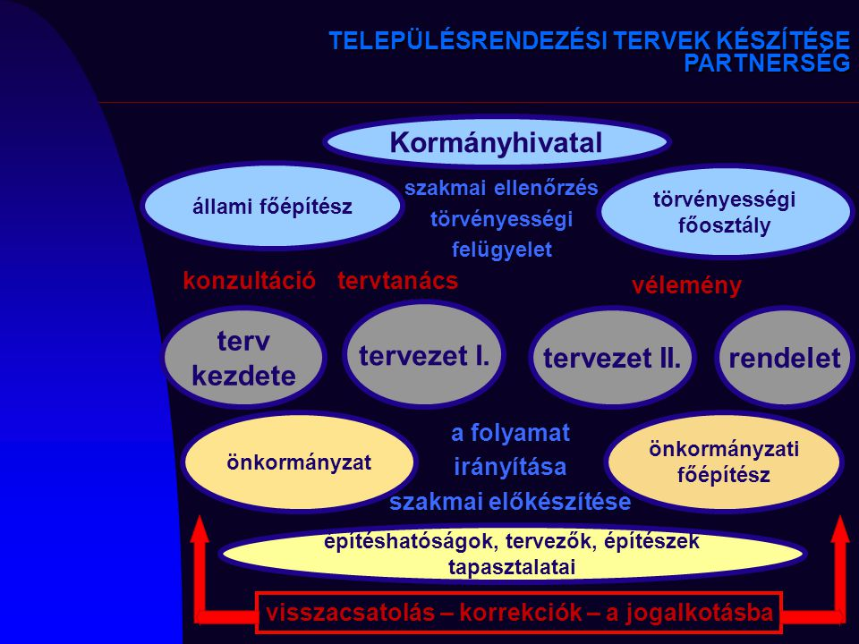 Kormányhivatal tervezet I. terv kezdete tervezet II. rendelet