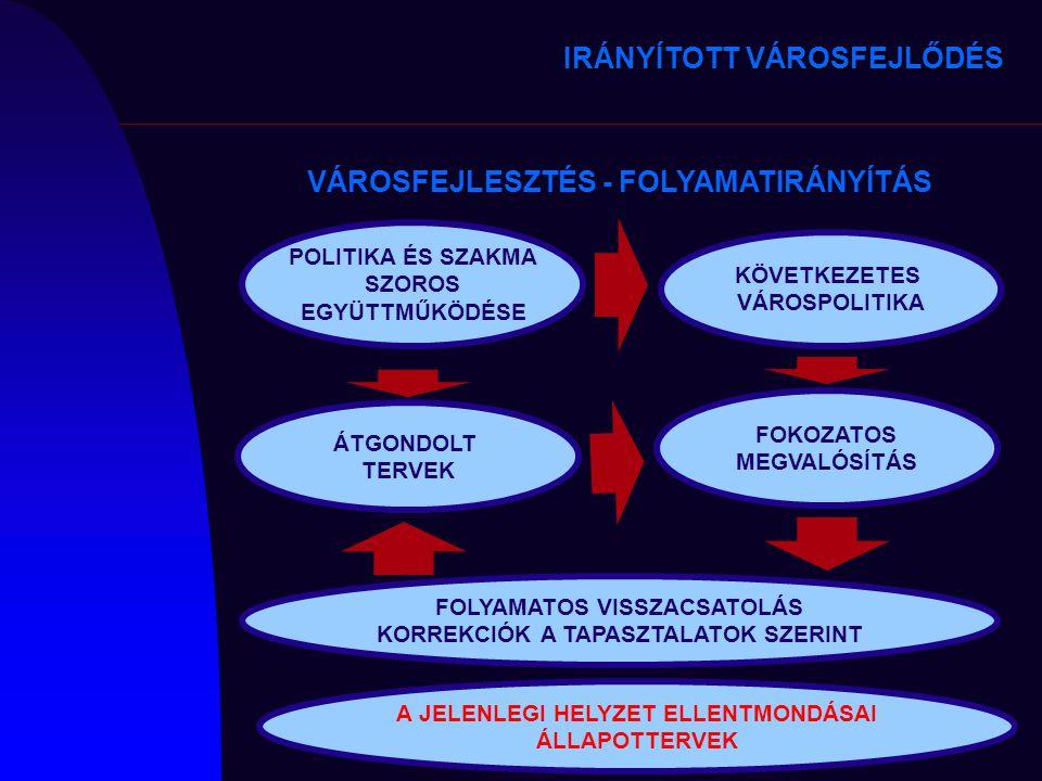 VÁROSFEJLESZTÉS - FOLYAMATIRÁNYÍTÁS