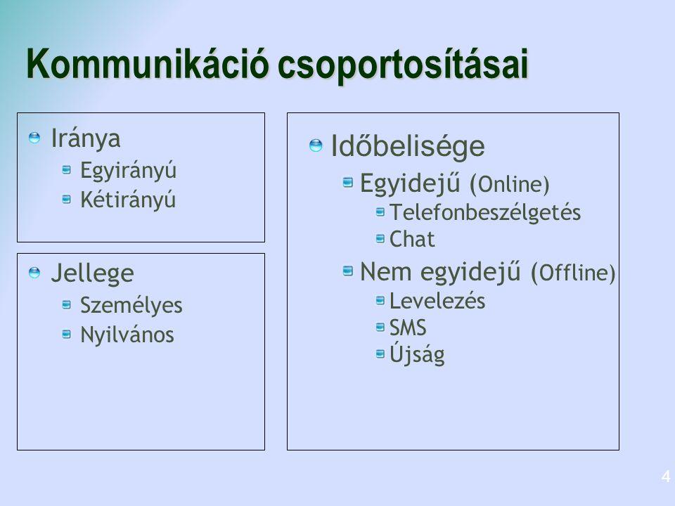 Kommunikáció csoportosításai