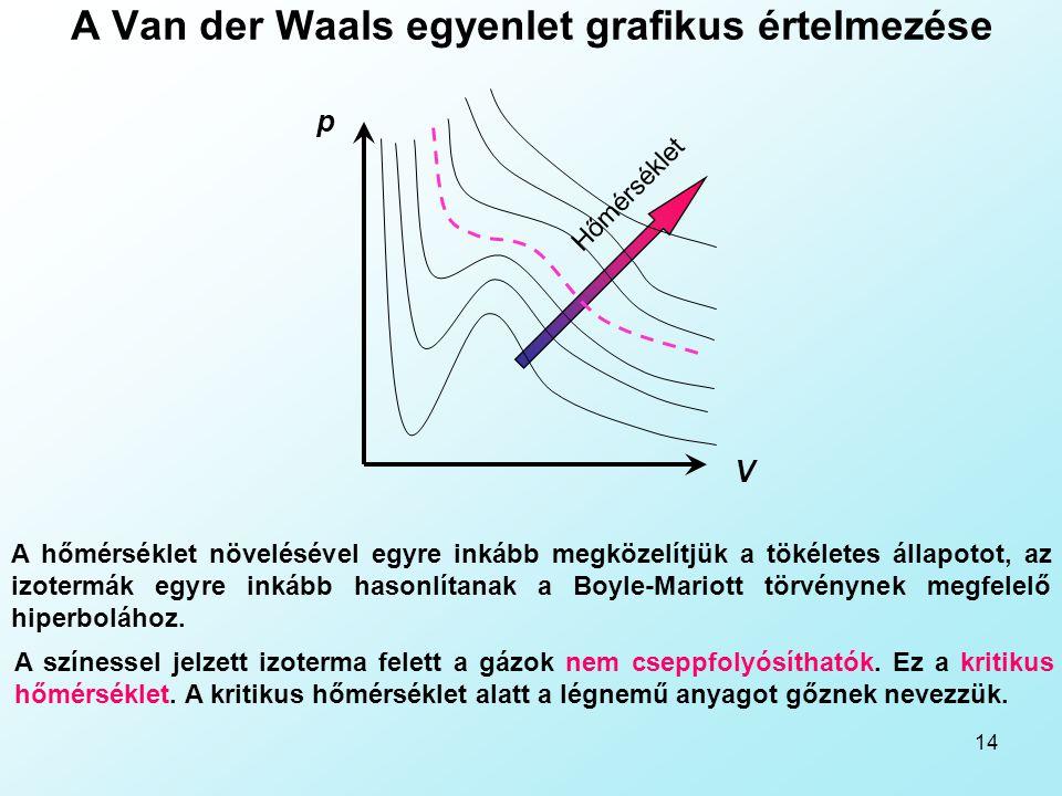 A Van der Waals egyenlet grafikus értelmezése