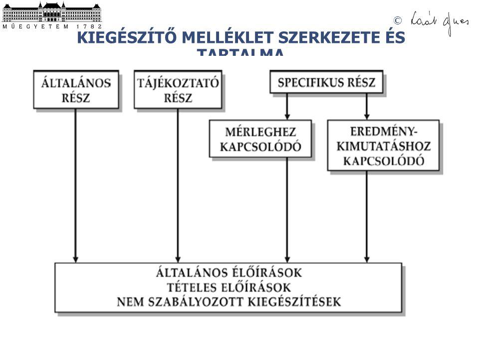KIEGÉSZÍTŐ MELLÉKLET SZERKEZETE ÉS TARTALMA