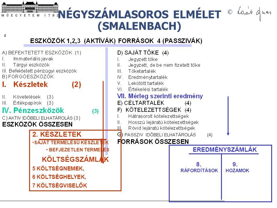 NÉGYSZÁMLASOROS ELMÉLET (SMALENBACH)