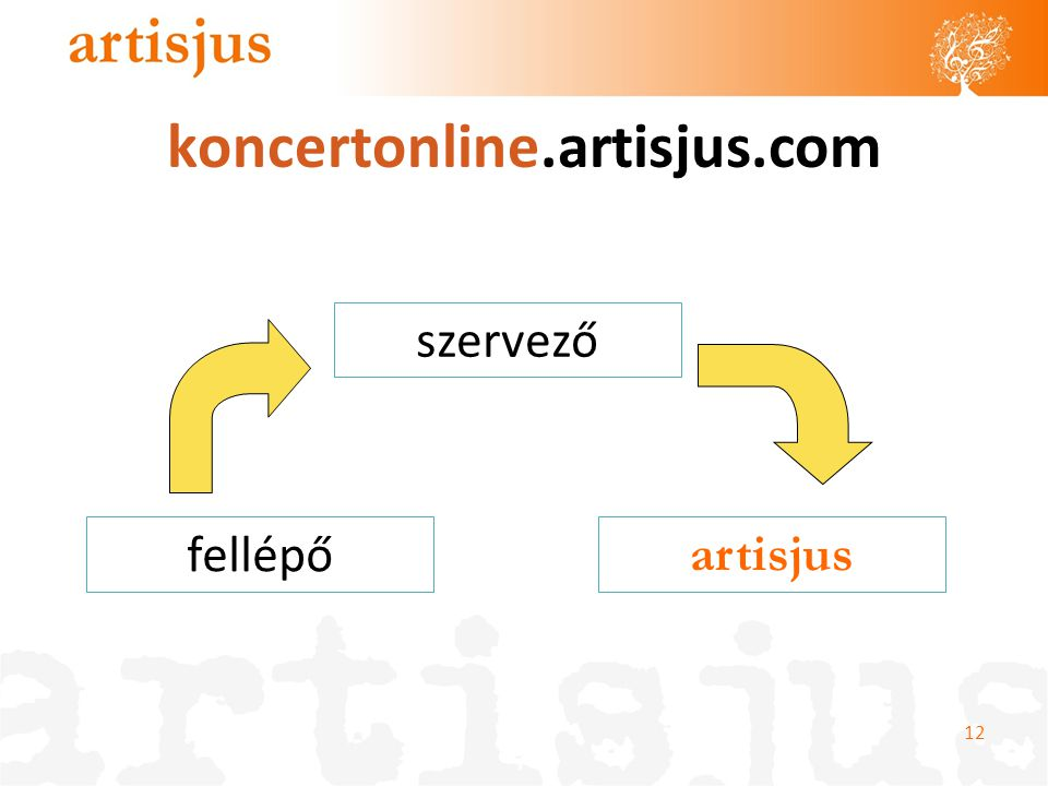 koncertonline.artisjus.com szervező fellépő artisjus