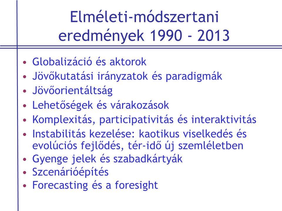Elméleti-módszertani eredmények 1990 - 2013