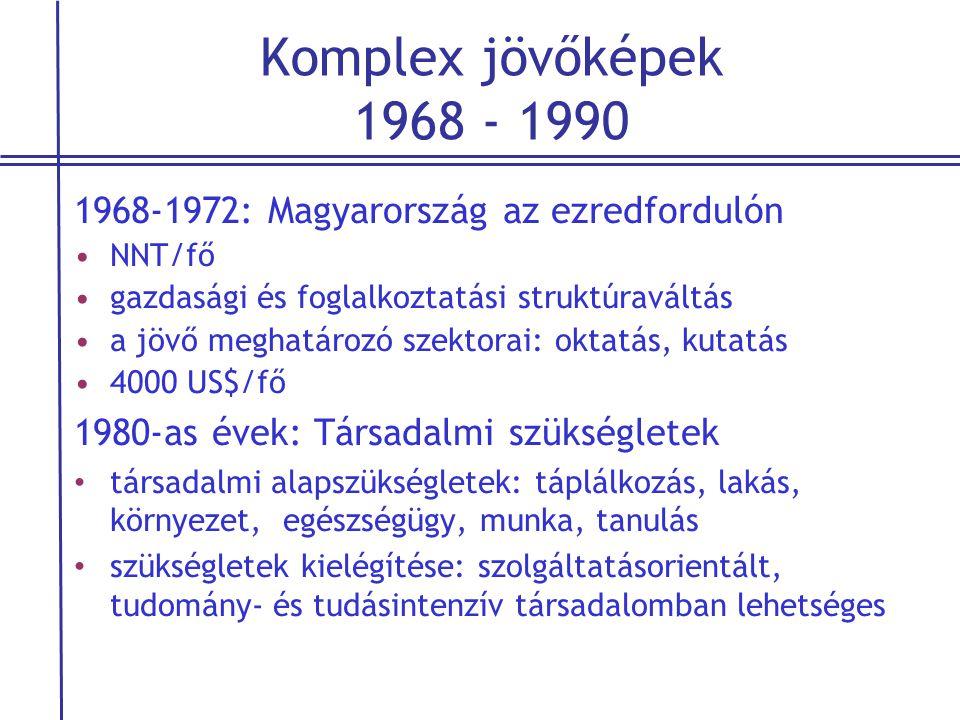Komplex jövőképek 1968 - 1990 1968-1972: Magyarország az ezredfordulón