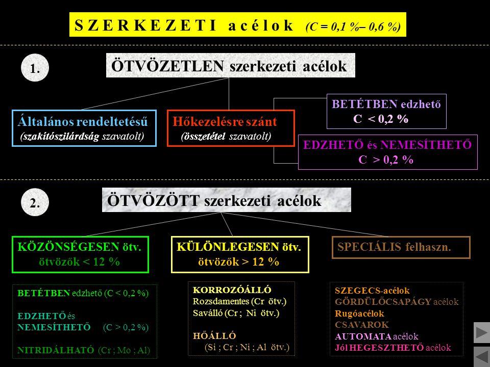 S Z E R K E Z E T I a c é l o k (C = 0,1 %– 0,6 %)