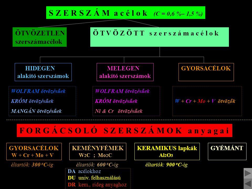 S Z E R S Z Á M a c é l o k (C = 0,6 %– 1,5 %)