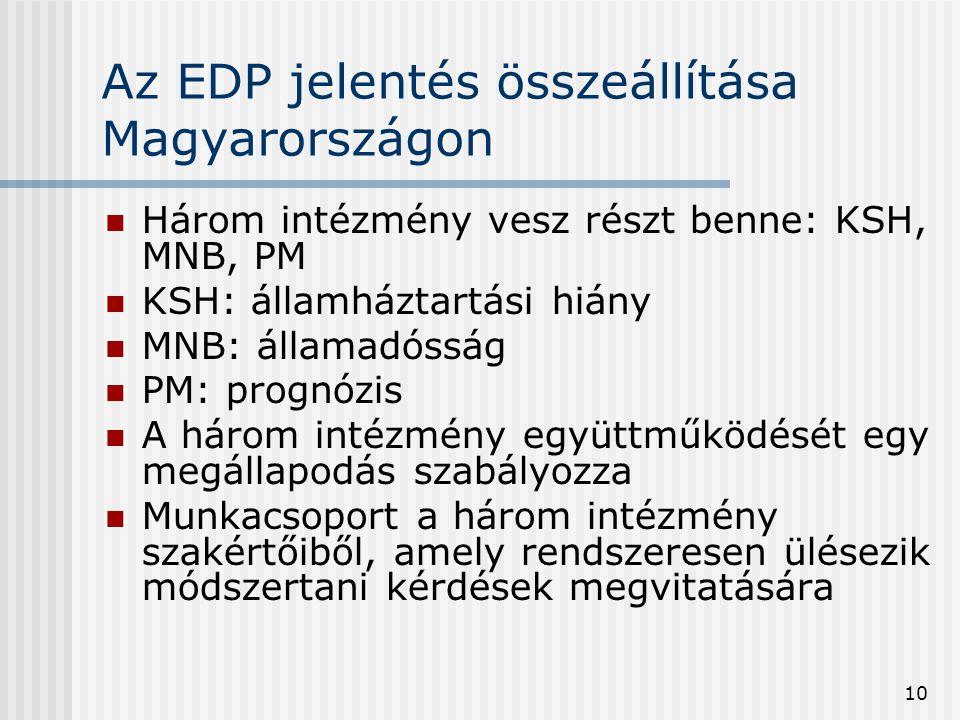 Az EDP jelentés összeállítása Magyarországon