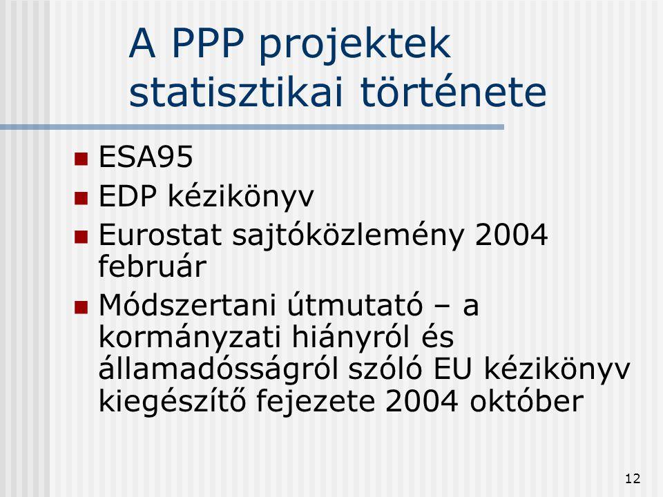 A PPP projektek statisztikai története