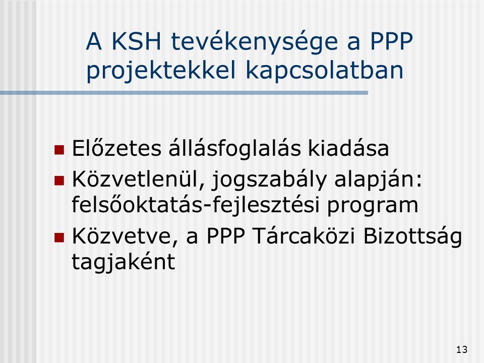 A KSH tevékenysége a PPP projektekkel kapcsolatban