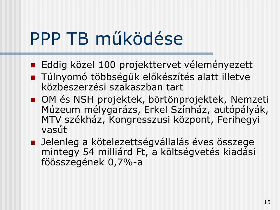 PPP TB működése Eddig közel 100 projekttervet véleményezett