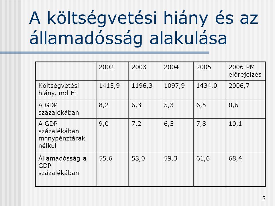 A költségvetési hiány és az államadósság alakulása