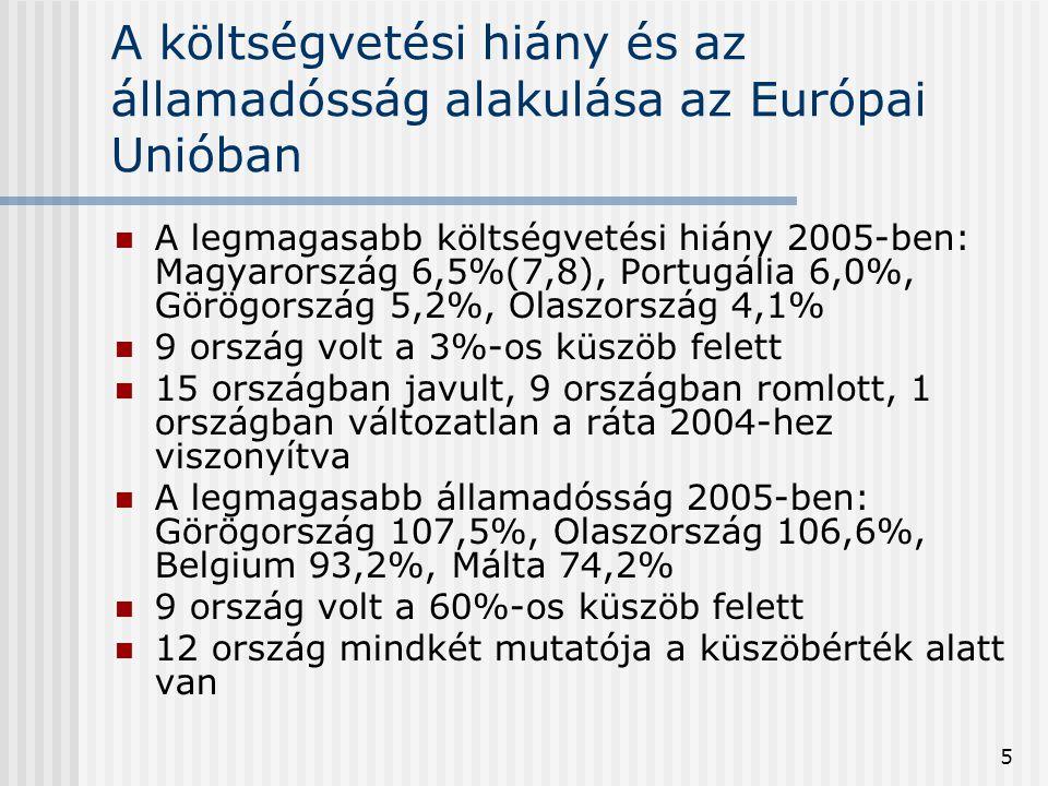 A költségvetési hiány és az államadósság alakulása az Európai Unióban