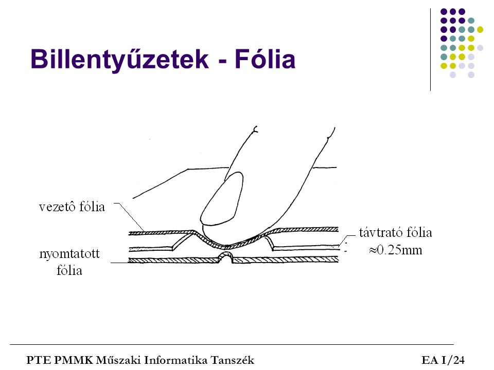 Billentyűzetek - Fólia