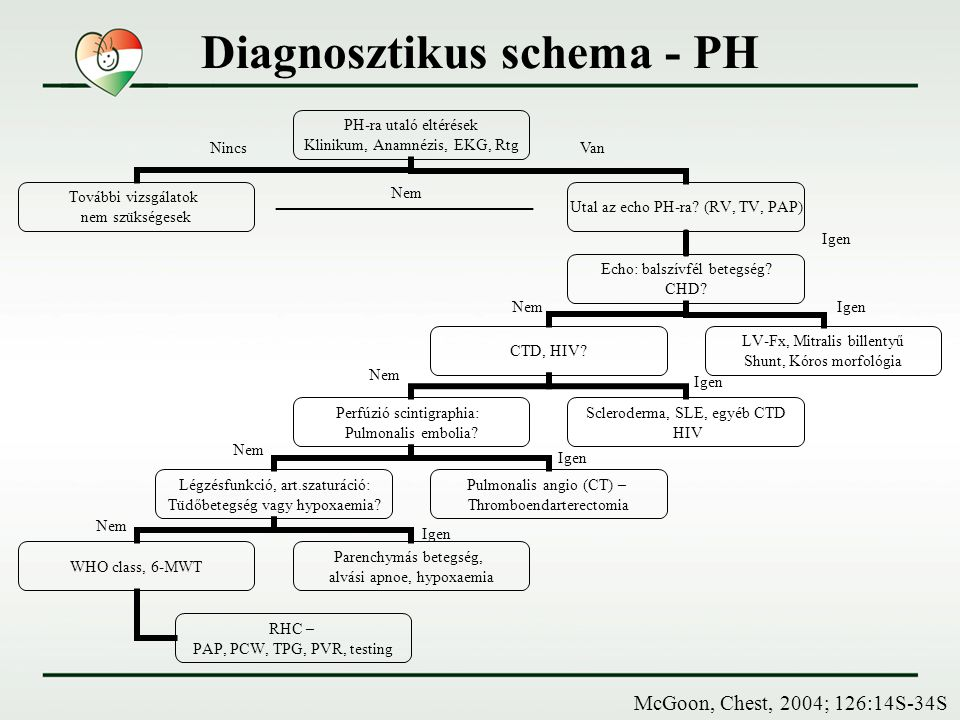 Diagnosztikus schema - PH