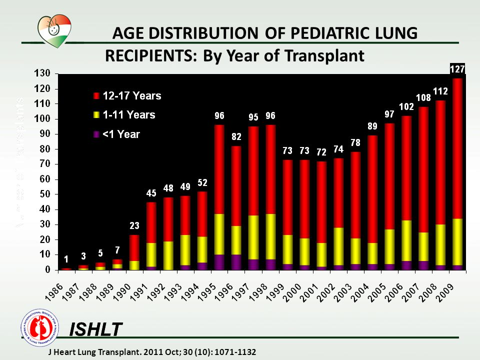 AGE DISTRIBUTION OF PEDIATRIC LUNG RECIPIENTS: By Year of Transplant