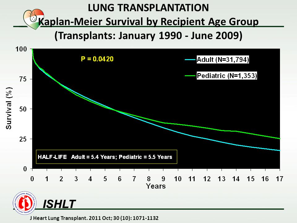 LUNG TRANSPLANTATION Kaplan-Meier Survival by Recipient Age Group (Transplants: January 1990 - June 2009)