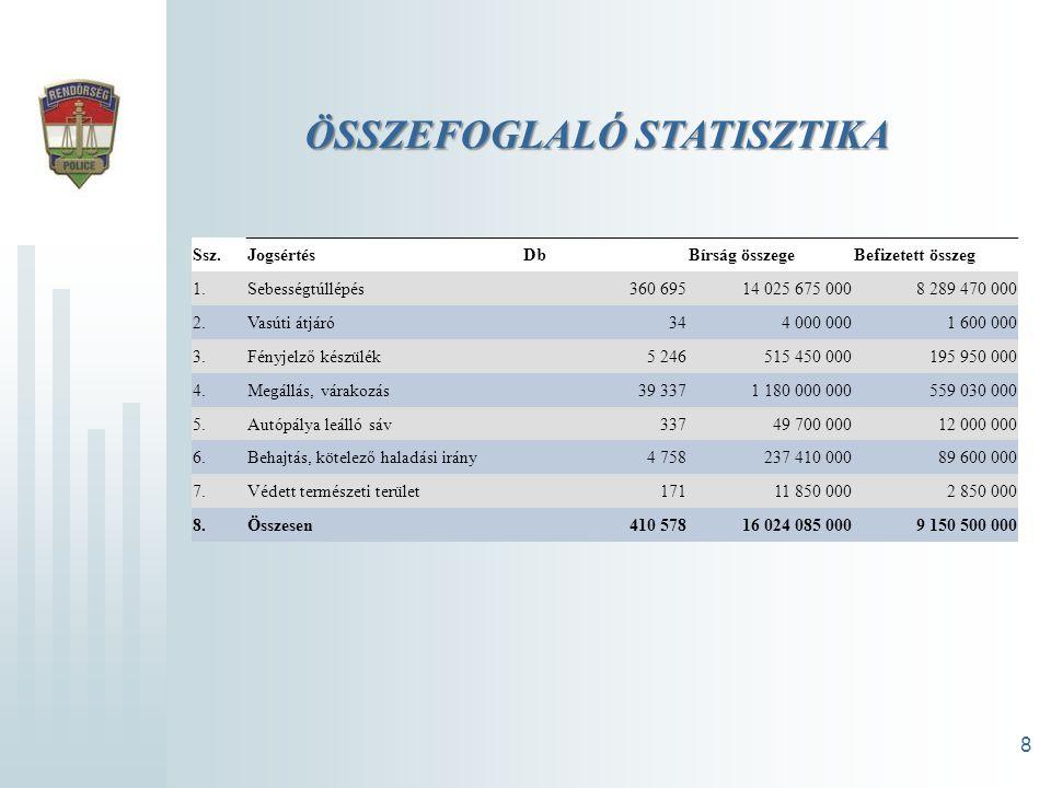 ÖSSZEFOGLALÓ STATISZTIKA