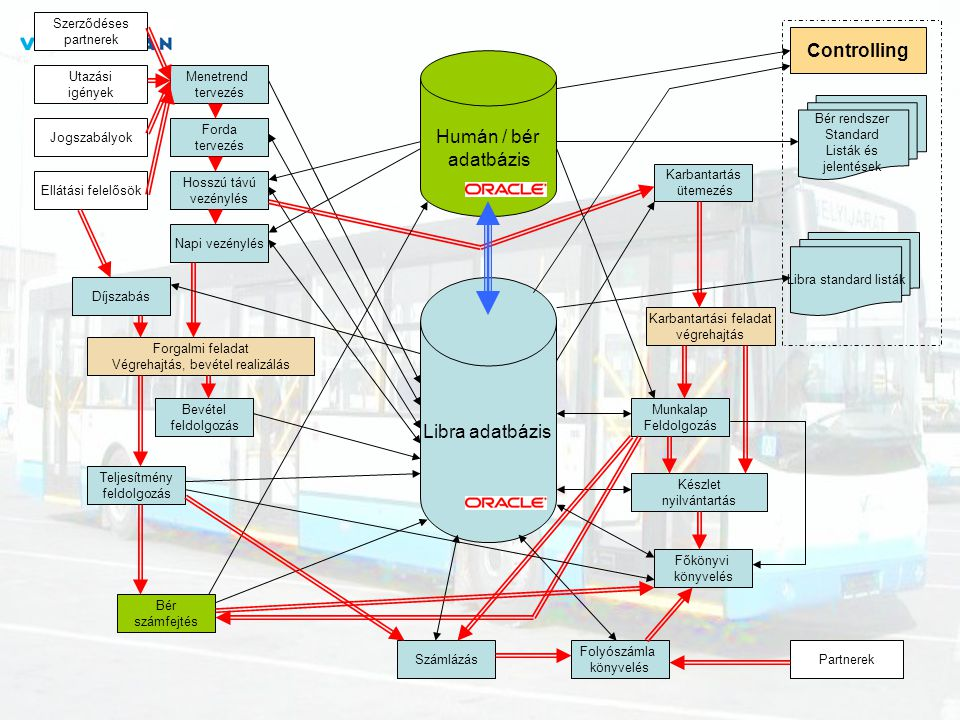 Controlling Humán / bér adatbázis Libra adatbázis