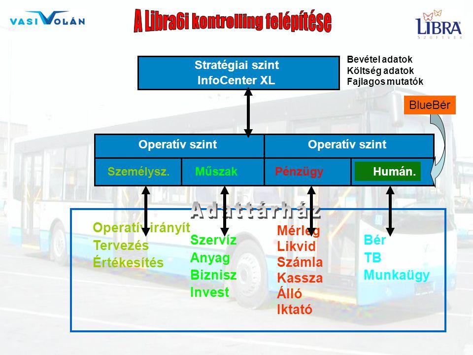 A Libra6i kontrolling felépítése