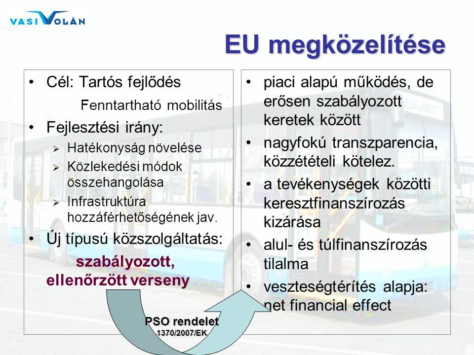 EU megközelítése Cél: Tartós fejlődés Fenntartható mobilitás