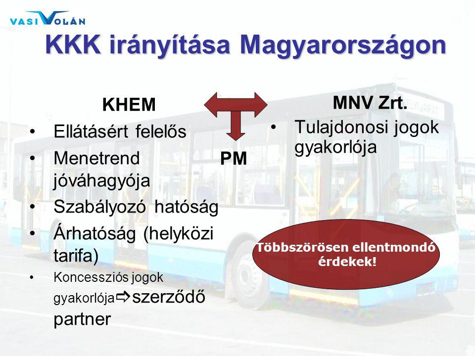 KKK irányítása Magyarországon