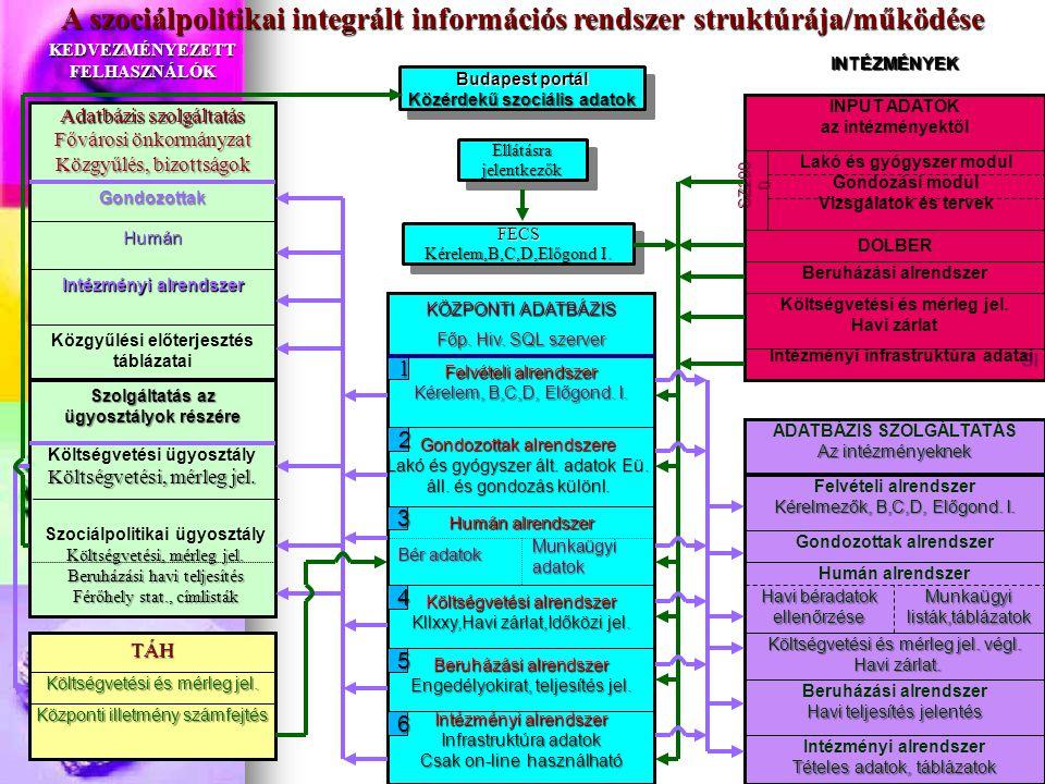 Intézményi infrastruktúra adatai