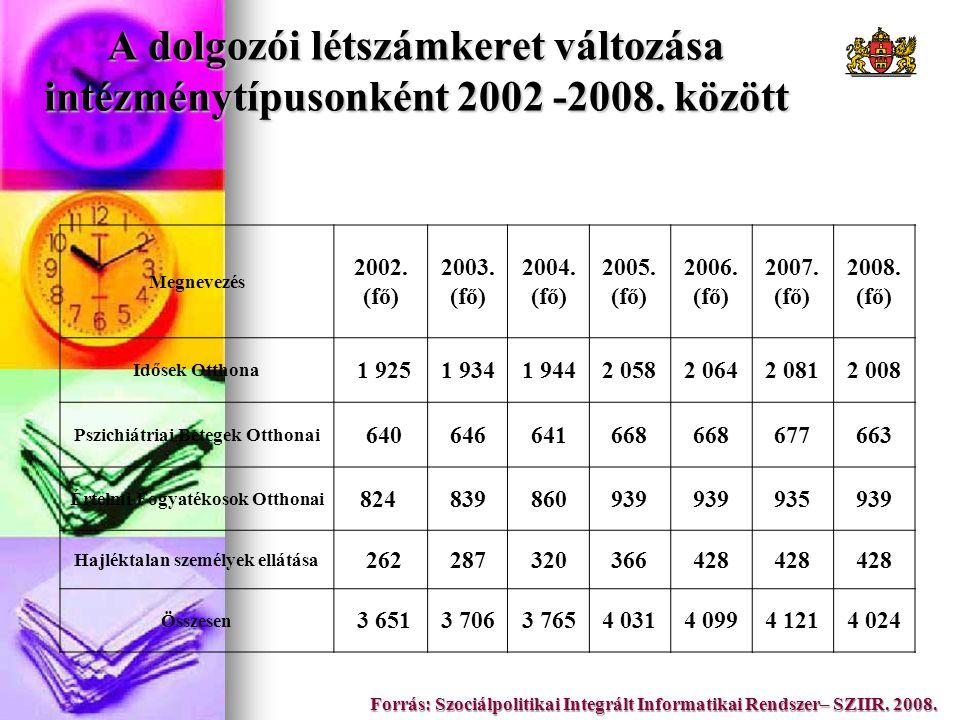 A dolgozói létszámkeret változása intézménytípusonként 2002 -2008