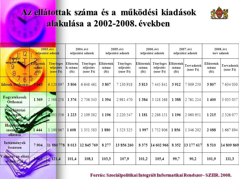 Az ellátottak száma és a működési kiadások alakulása a 2002-2008