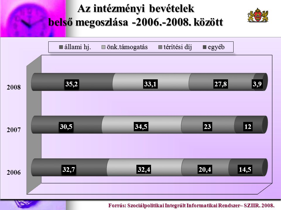 Az intézményi bevételek belső megoszlása -2006.-2008. között