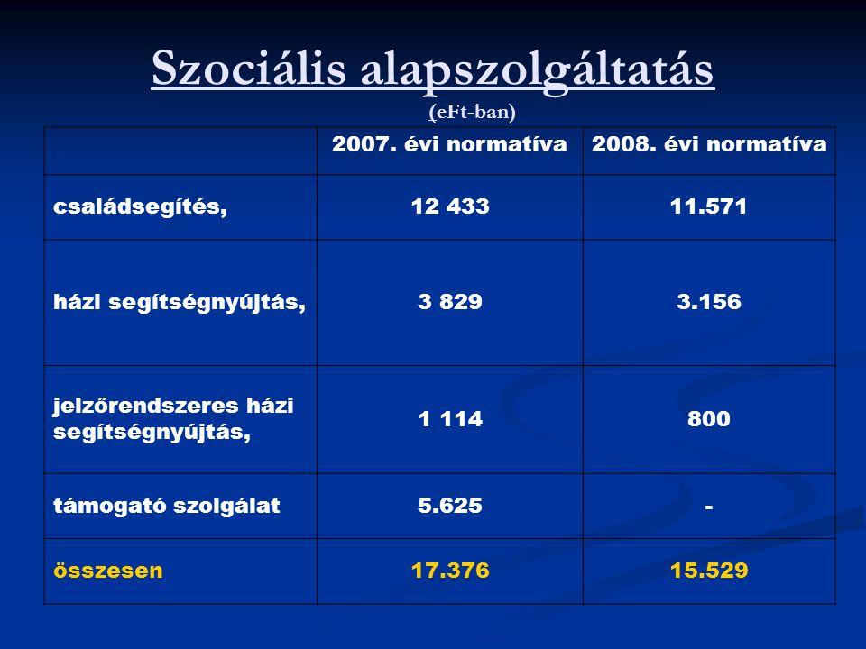 Szociális alapszolgáltatás (eFt-ban)